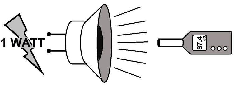 Độ nhạy của loa là gì? Độ nhạy của loa có ý nghĩa gì? 2