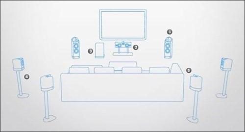 setup hệ thống âm thanh loa 7.1