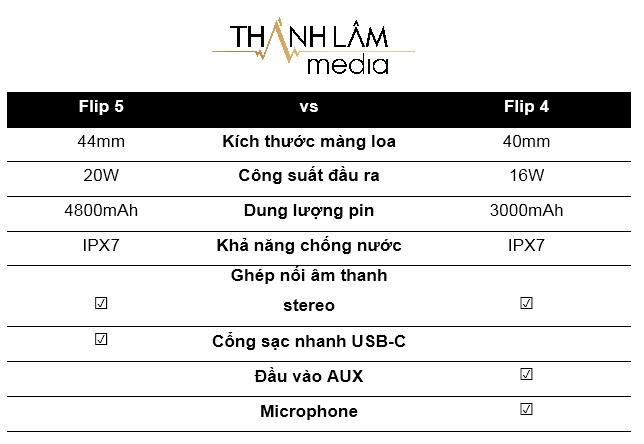 So sánh JBL Flip 5 và Flip 4