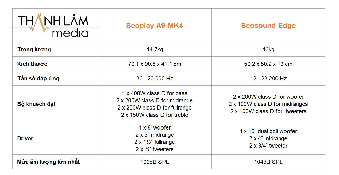 So sánh B&O Beoplay A9 MK4 và Beosound Edge